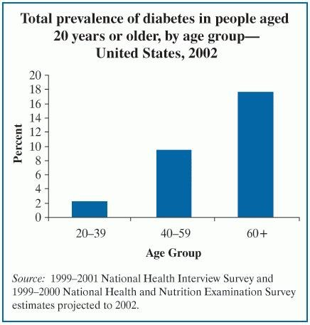 How Is Diabetes Managed