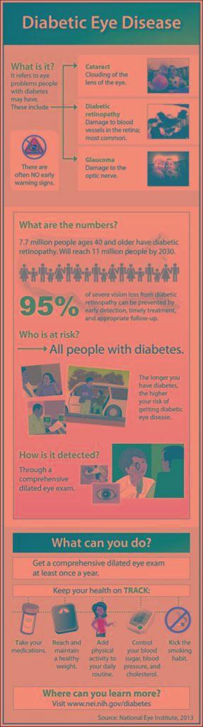 Diabetes Has Reached Epidemic Proportions