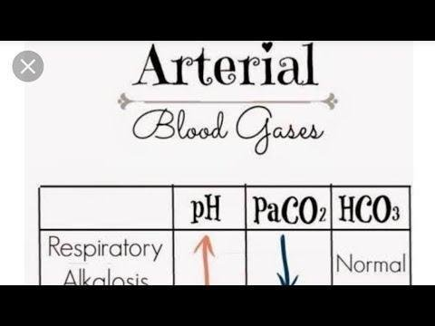Venous Blood Gases And Other Alternatives To Arterial Blood Gases