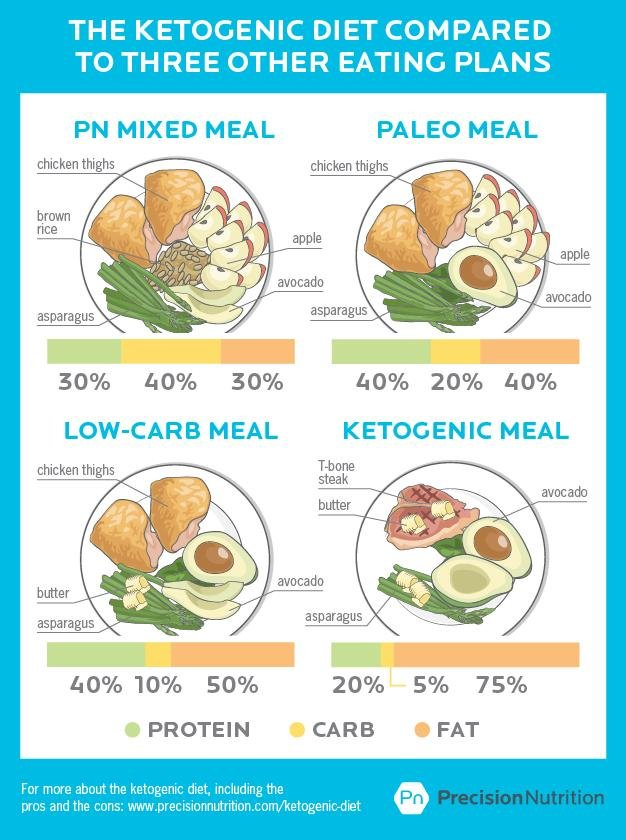 The Ketogenic Diet: Does It Live Up To The Hype? The Pros, The Cons, And The Facts About This Not-so-new Diet Craze.