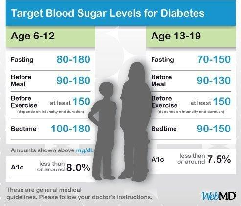 Insulin Level Chart