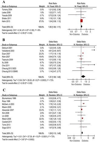 Diabetes Mellitus And Risk Of Age-related Macular Degeneration: A Systematic Review And Meta-analysis