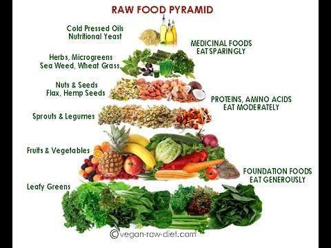 Raw Food Diet And Diabetes
