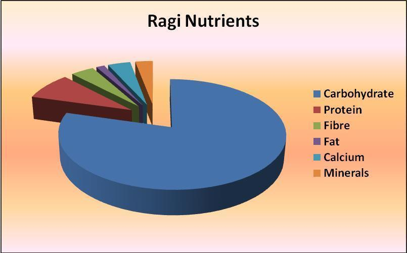 Is Ragi Is Good For Diabetics?