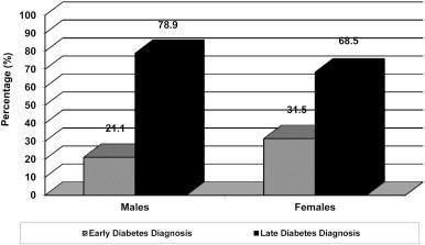 Diagnosed With Type 2 Diabetes At 25