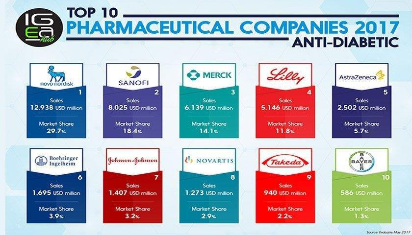 Top 10 Pharmaceutical Companies 2017: Anti-diabetics