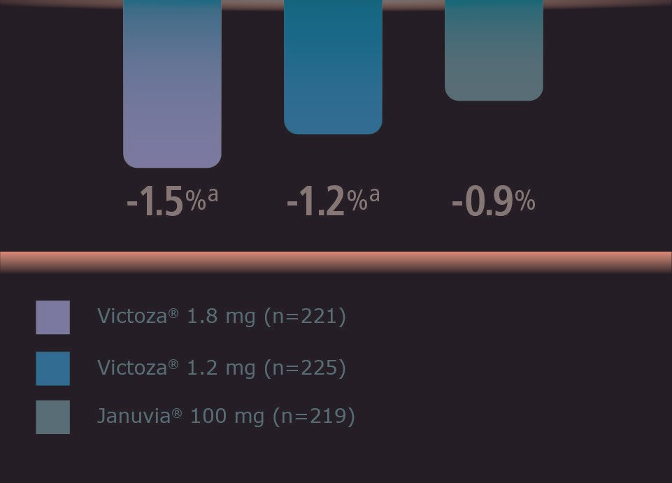 Victoza® Consistently Outperformed Januvia® And Demonstrated Unsurpassed A1c Reductions Vs Trulicity®1-3