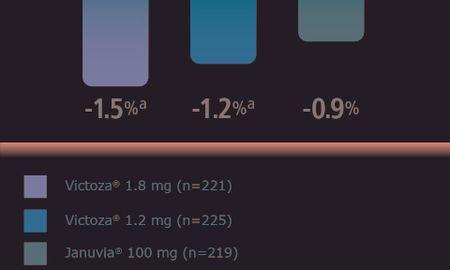 Victoza And Metformin