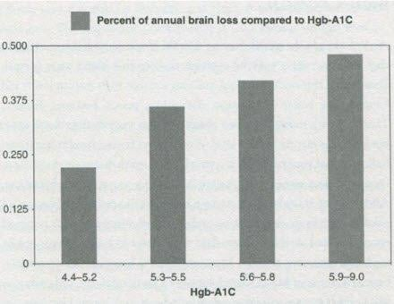 Is Your Brain Shrinking?: What You Need To Know