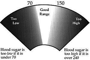 What Blood Sugar Level Is Too High