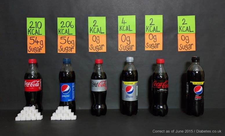 Diet Soft Drinks - Health Risks Of Artificially Sweetened Fizzy Drinks And Sodas