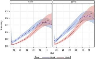 The Obesity Epidemic And Rising Diabetes Incidence In A Low-income Racially Diverse Southern Us Cohort
