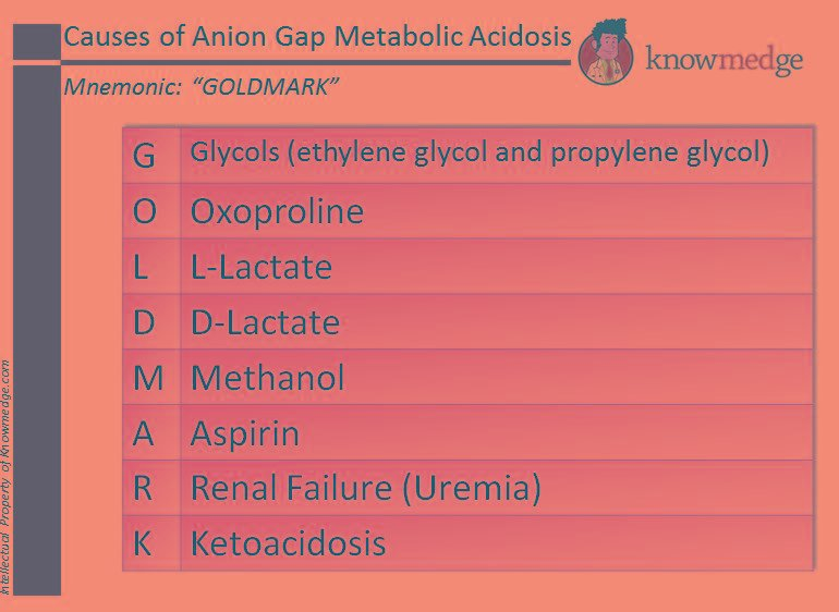 "Medical Mnemonics: Causes Of Anion Gap Metabolic Acidosis – ""gold Mark"""