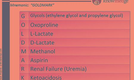 What Is Anion Gap Metabolic Acidosis?