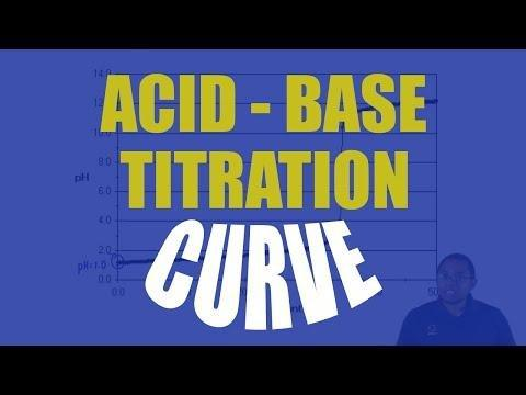 Acid-base Physiology