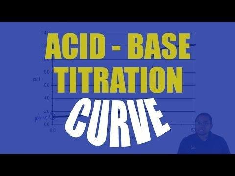 The Four Primary Disturbances Of Acid-base Balance
