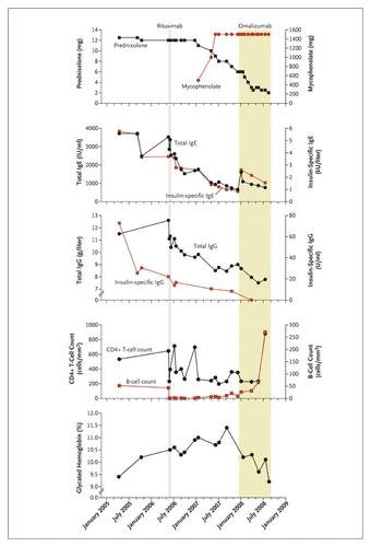 Rituximab And Omalizumab In Severe, Refractory Insulin Allergy