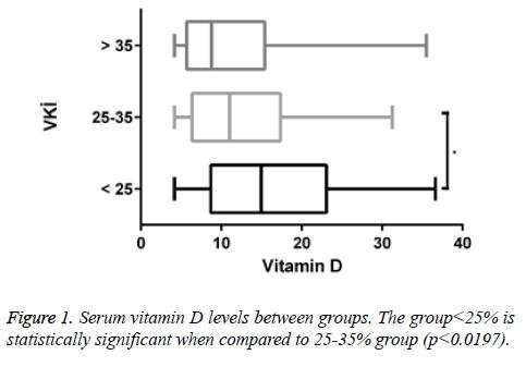 Does Vitamin D Deficiency Lead To Insulin Resistance In Obese Individuals?