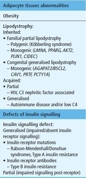 Severe Insulin Resistance: Pathologies