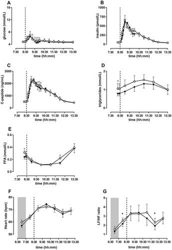 Acute Effects Of Morning Light On Plasma Glucose And Triglycerides In Healthy Men And Men With Type 2 Diabetes