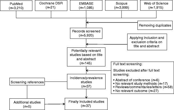 Global Trends In The Incidence And Prevalence Of Type 2 Diabetes In Children And Adolescents: A Systematic Review And Evaluation Of Methodological Approaches