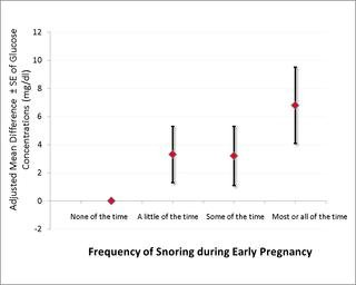 Risk Of Glucose Intolerance And Gestational Diabetes Mellitus In Relation To Maternal Habitual Snoring During Early Pregnancy