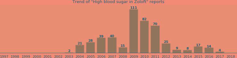 Does Zoloft Raise Blood Sugar