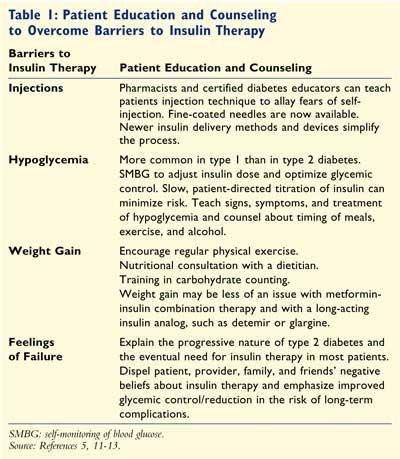 How To Initiate, Titrate, And Intensify Insulin Treatment In Type 2 Diabetes