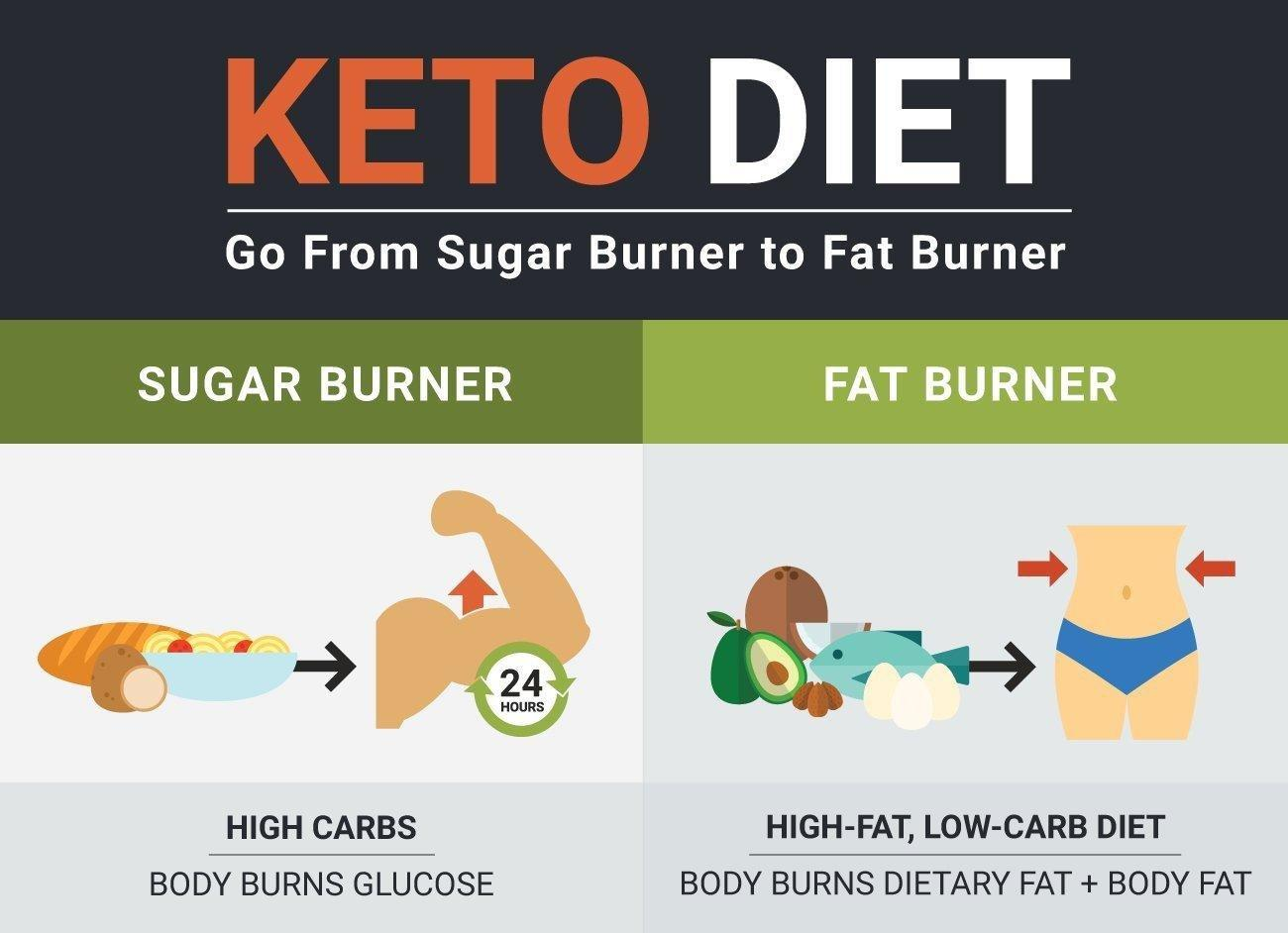 Keto Diet Weight Loss Success