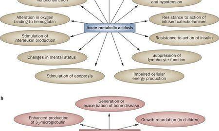 Metabolic Acidosis Symptoms