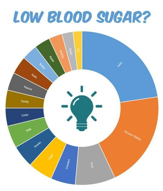 100 Pwd's Answer What Is Their Go To Solution For A Low Blood Sugar