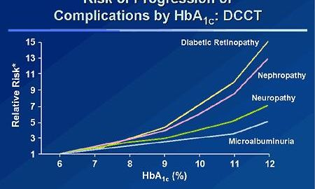 What Is A Good A1c Score For A Diabetic