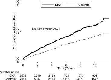 Long-term Risk Of Stroke In Type 2 Diabetes Patients With Diabetic Ketoacidosis: A Population-based, Propensity Score-matched, Longitudinal Follow-up Study