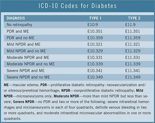 Icd-10, Part 4: How To Code For Diabetic Retinopathy
