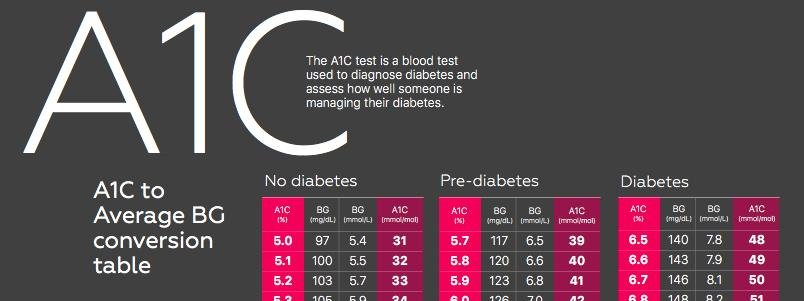 What Do The A1c Numbers Mean?