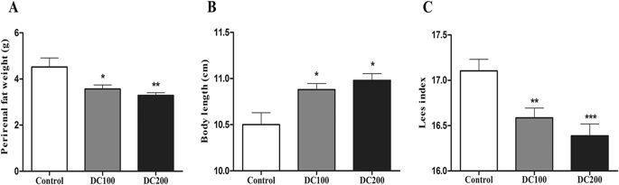 Low Dose Doxycycline Decreases Systemic Inflammation And Improves Glycemic Control, Lipid Profiles, And Islet Morphology And Function In Db/db Mice