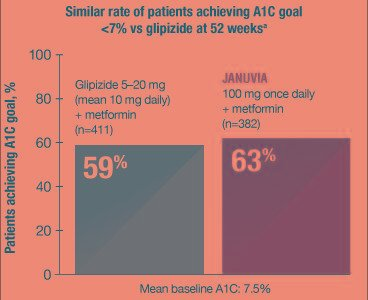 Januvia: Strong A1c Lowering And Goal Achievement Similar To Glipizide, With A Lower Incidence Of Hypoglycemia And No Weight Gain1,2