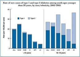 Lipid Profile In Diabetes