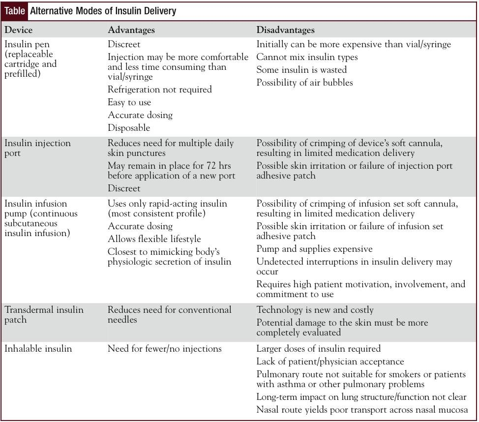 Newer Insulin Delivery Systems