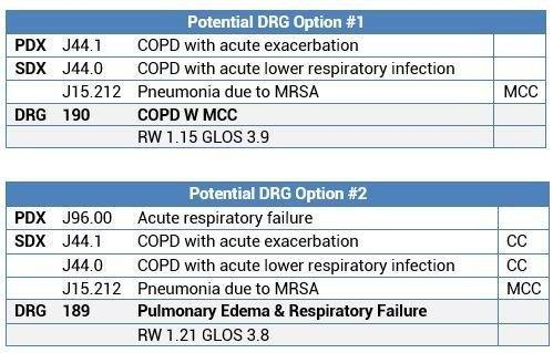 Drg Target Areas: Copd Exacerbation With Pneumonia