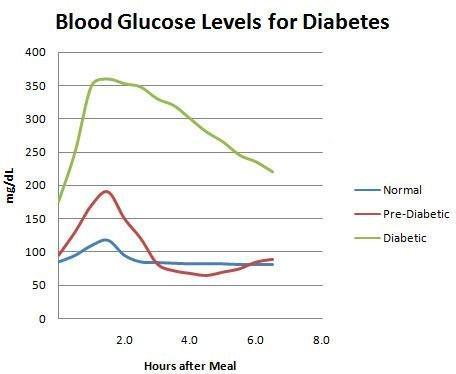 3 Hour Glucose Tolerance Testing