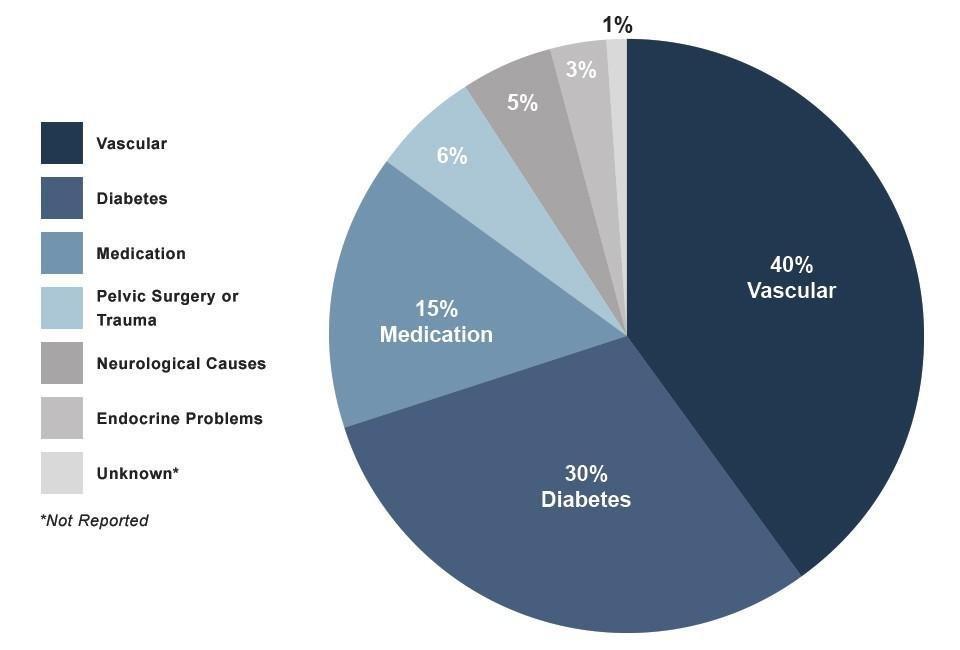 What Causes Ed In Diabetics?