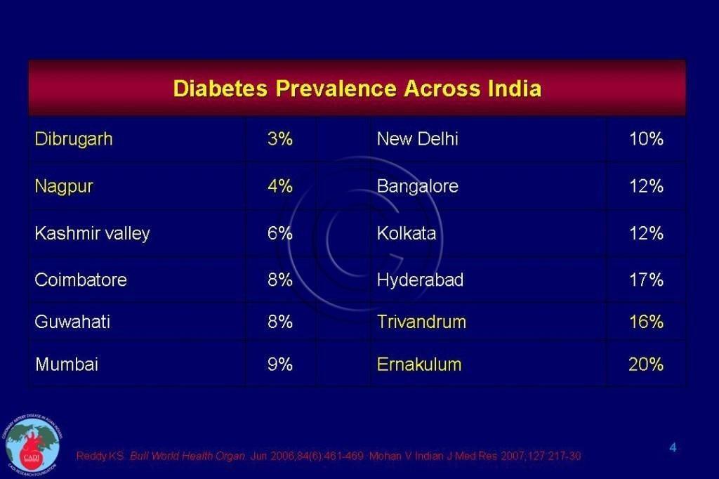 Diabetes In Kerala