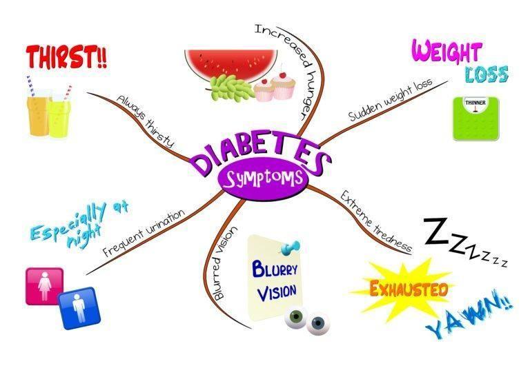 Juvenile Diabetes Symptoms