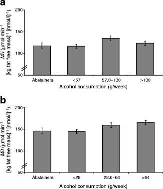 Moderate Alcohol Intake Increases Insulin Resistance