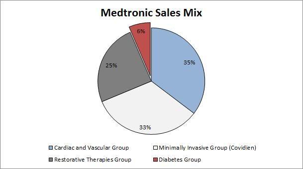 Medtronic Cgm Market Share