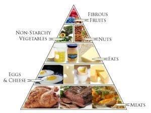 Nutritional Ketosis Vs Ketoacidosis