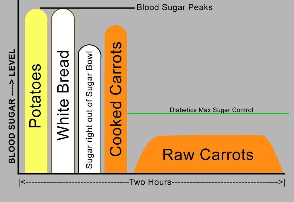 Vegetables For Diabetics To Avoid