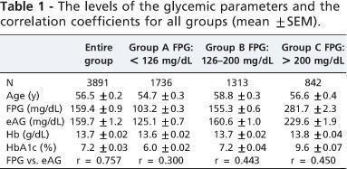 Estimated Average Glucose Formula