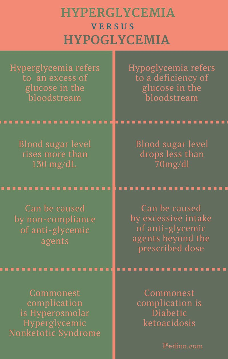 What Is The Difference Between Hyper And Hypoglycemia?